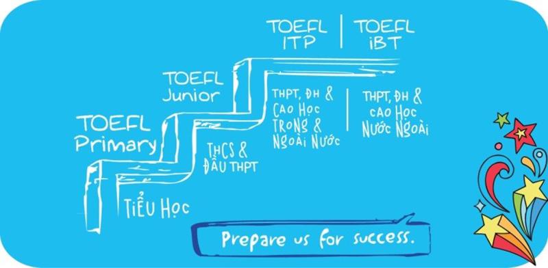 TOEFL Primary là bài thi được Viện Khảo thí Giáo dục Hoa Kỳ (ETS) nghiên cứu và thiết kế