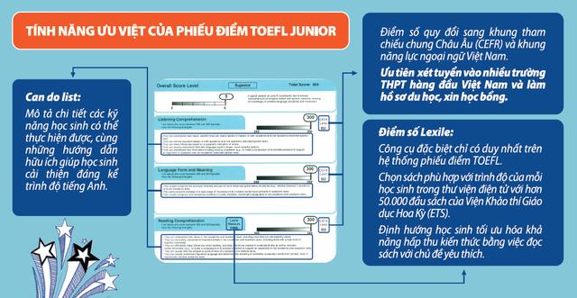 Phiếu điểm TOEFL Junior bao gồm các thông tin hữu ích cho phụ huynh và học sinh