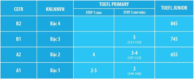 Bảng quy đổi điểm TOEFL Primary và TOEFL Junior sang Khung tham chiếu chung Châu Âu (CEFR)và Khung Năng lực Ngoại ngữ Việt Nam