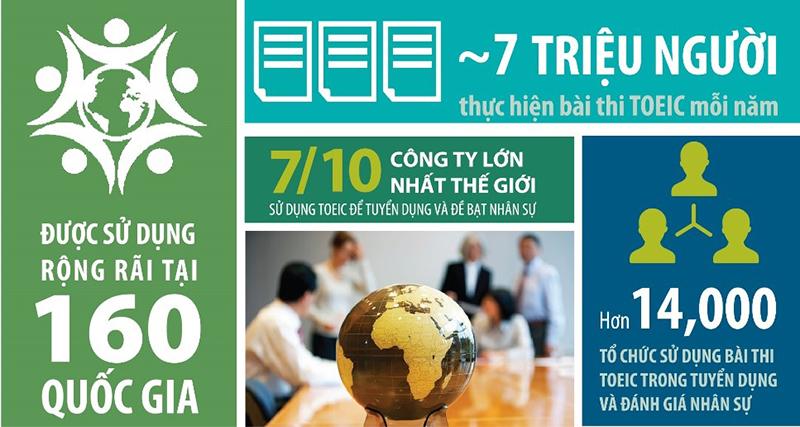 Lợi thế toàn cầu của bài thi TOEIC